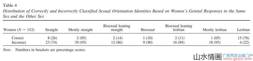 最新的研究表明:没有人是百分百的异性恋,真的是这样吗?